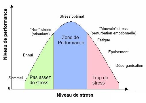 Gestion du stress - graphique